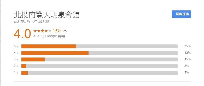台北、新北溫泉飯店。許願名單與網路評價|Expedia全台溫泉飯店促銷8折起 @瑪格。圖寫生活