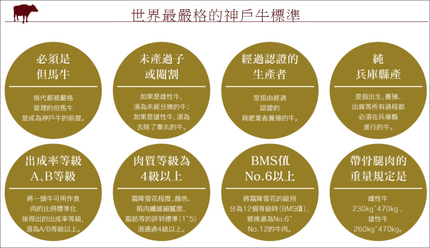 Kobe Beef 吉祥吉三宮店。冠軍牛整頭買|神戶牛觀光協會推薦餐廳|神戶牛標準到底有多嚴格?