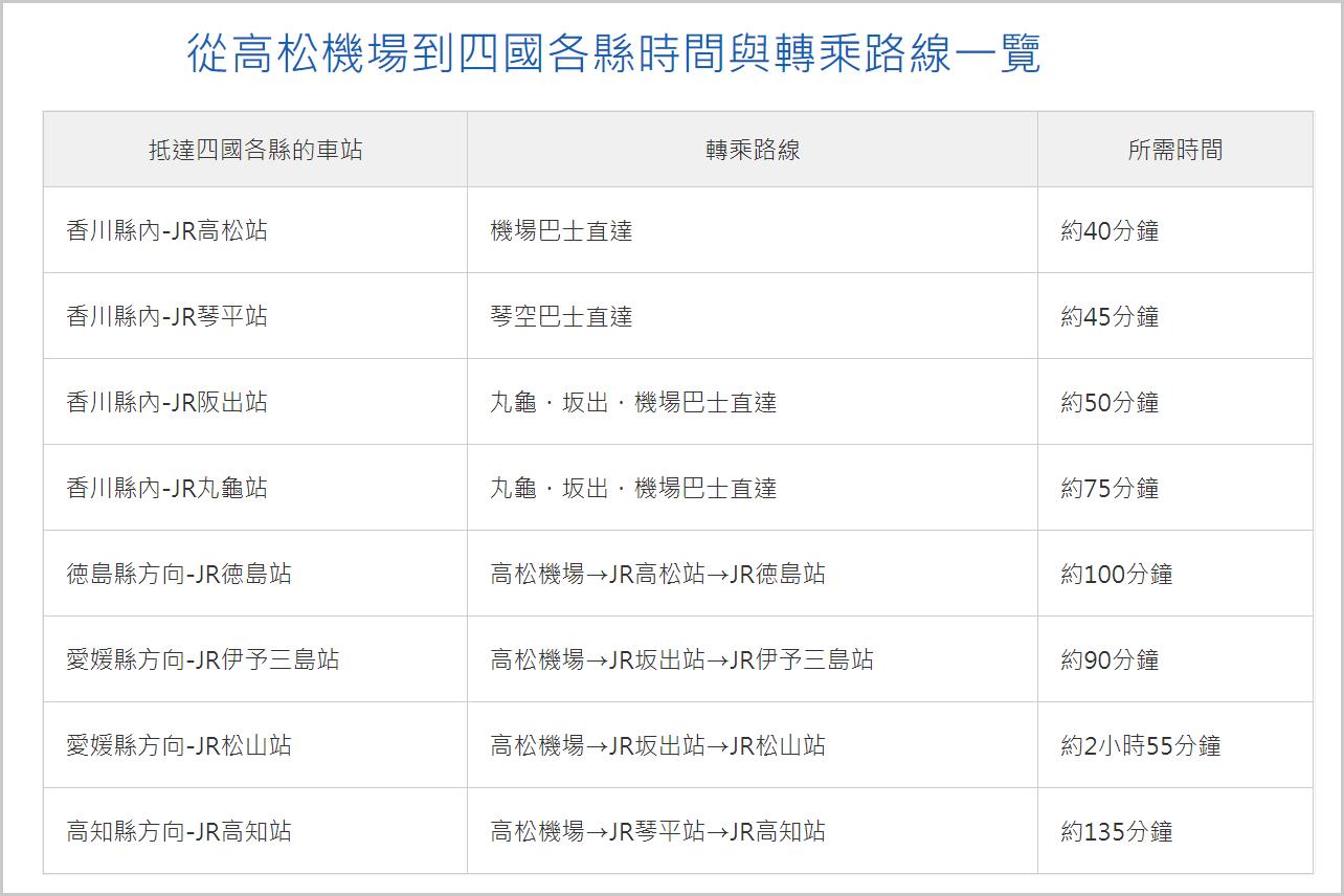 高松交通資訊|JR四國鐵路。琴電。渡輪。航空。租車