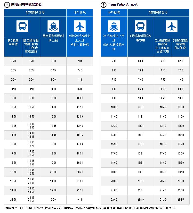 關西機場往返神戶最快最省錢。Bay Shuttle高速船30分鐘直達| 外國人超低價單程500日圓