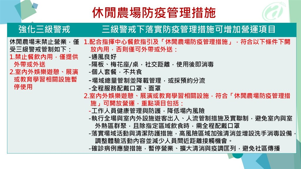 最新!烟花颱風路徑動態。防疫警戒7/27起調降至二級 集會活動室內 50 人、室外 100人為限 (持續更新)