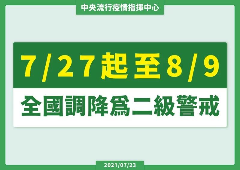 最新推播訊息:最新!中央宣布7/27起防疫警戒降至二級|烟花颱風路徑動態