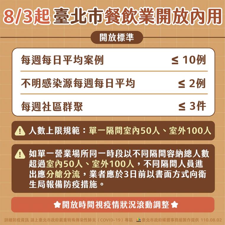 最新!烟花颱風路徑動態。防疫警戒7/27起調降至二級|集會活動室內 50 人、室外 100人為限 (持續更新)