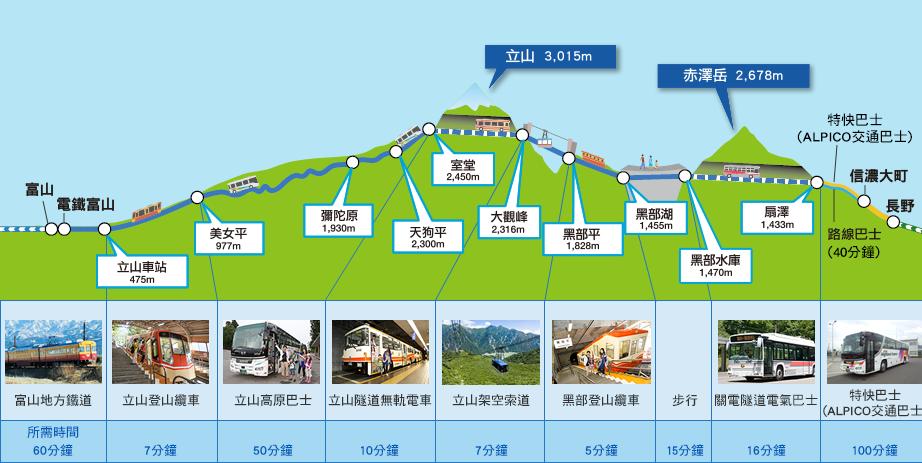 黑部水庫。日本最大拱形水壩|黑部登山纜車。日本唯一全線地下化的纜索鐵路